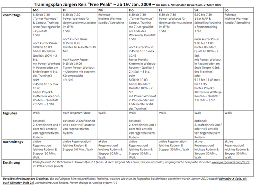 bodybuilding diätplan